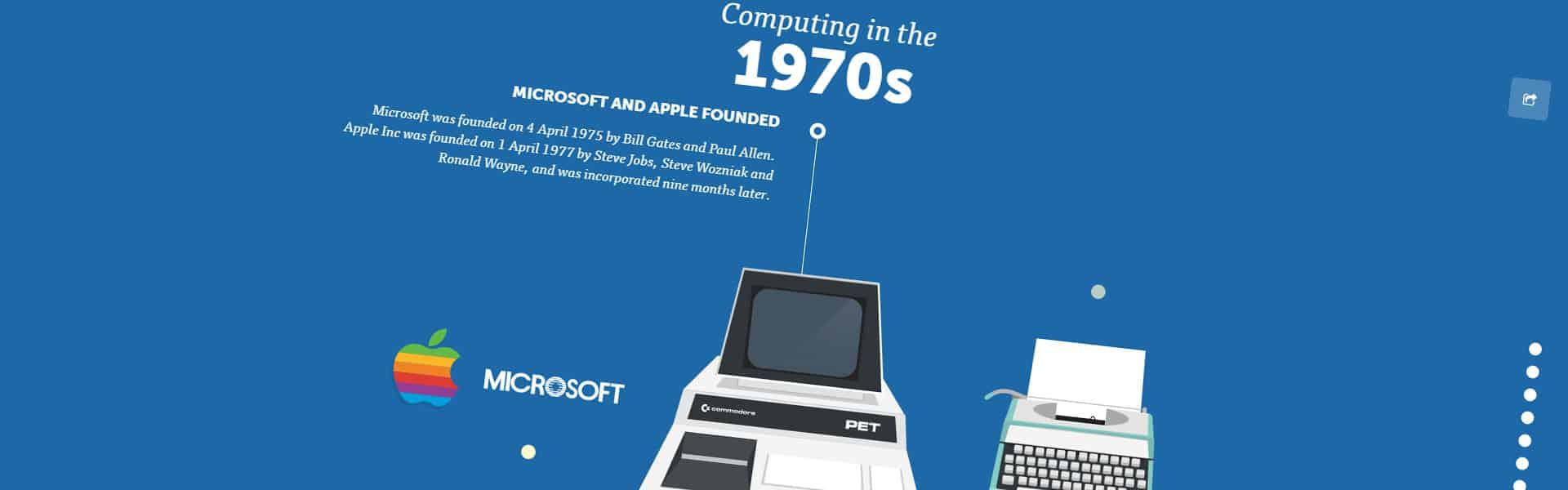 A visual history of computing infographic