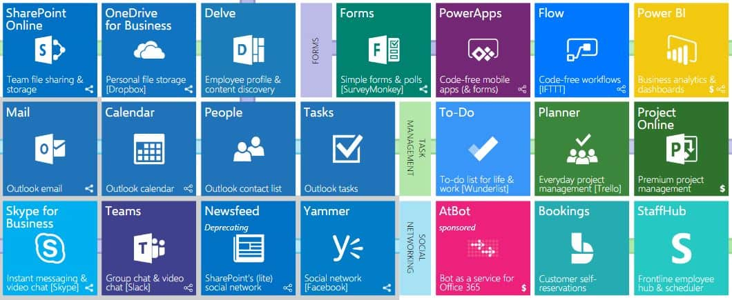WHAT OFFICE 365 PLAN SHOULD I BUY?